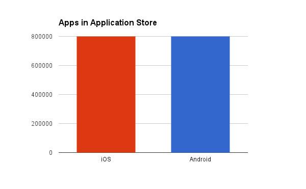 apps-number