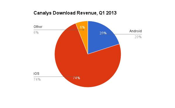 sales-platforms
