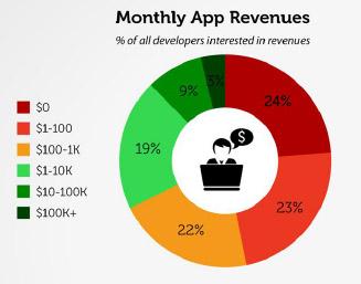 1-ganancias mensuales